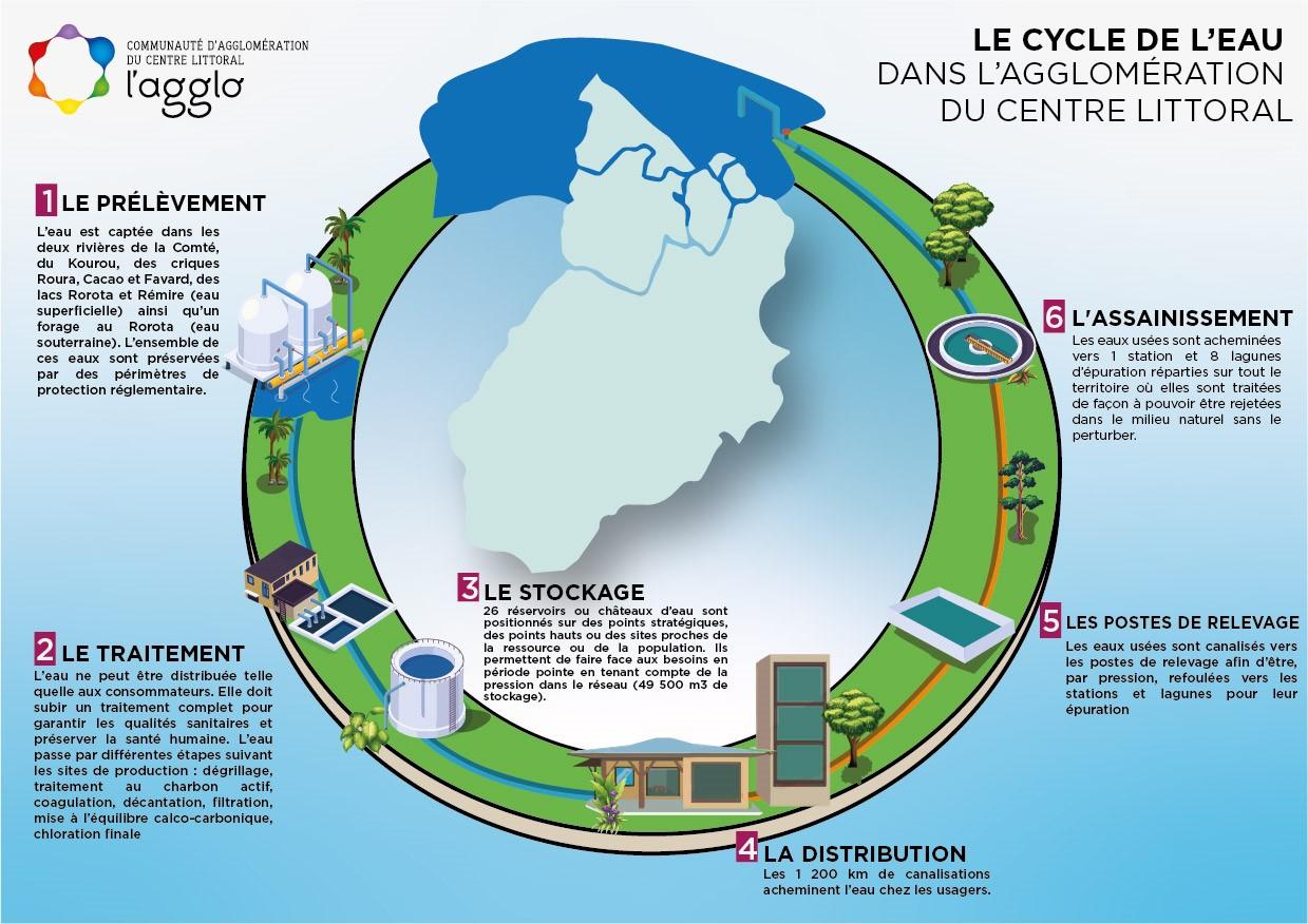 Cycle de l'eau CACL