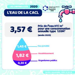 RPQS 2020 - Décomposition du prix de l'eau1_Plan de travail 1
